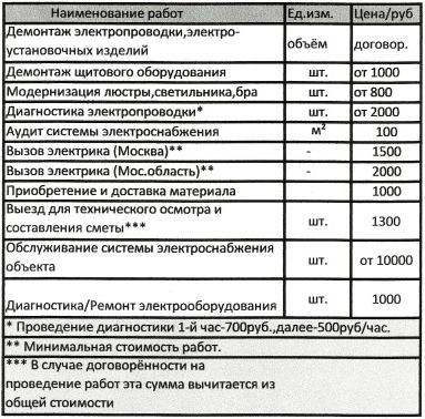 цены на электромонтажные работы